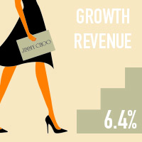 Jimmy Choo with 6.4% growth in revenue