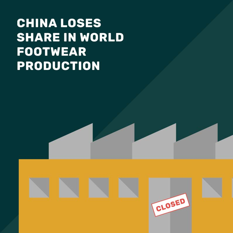 China loses share while worldwide production stalls