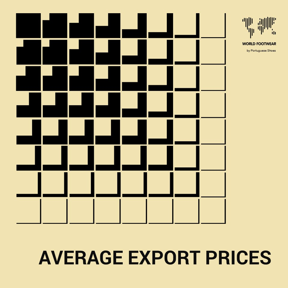 Average export price of footwear grows by 57% in a decade